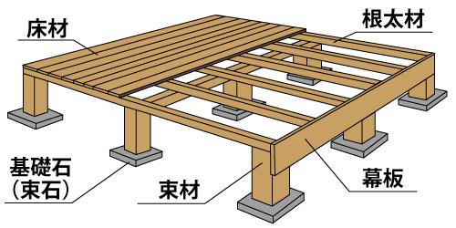 ウッドデッキ 構造