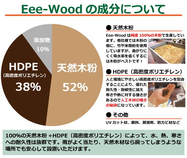 Eee-Woodの成分について