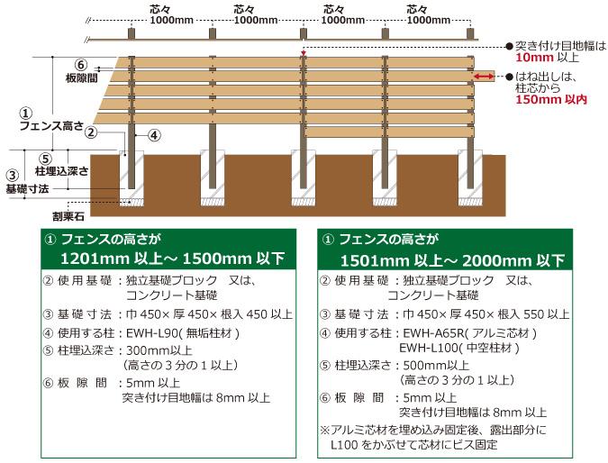 人工木フェンス 施工方法